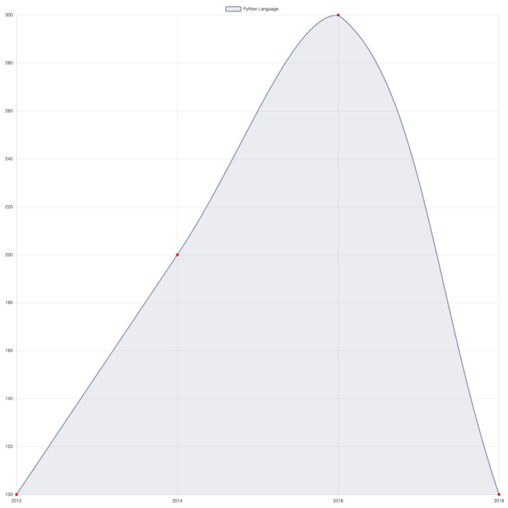 Angular 6 Charts Example Tutorial